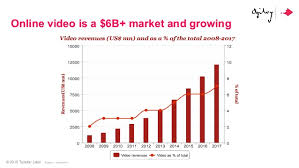 The Rise of Multi Platform Video  Why Brands Need a Multi Platform Vi    SlideShare