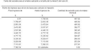 tablas y tarifas isr pagos provisionales 2016 image gallery of subsidio empleo joven pago anual tabla de subsidio