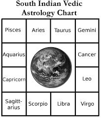 Astrology Sign Vedic Astrology Center Astrologysigns