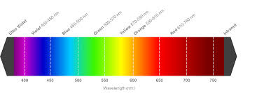 what is the wavelength of red light led wavelength vs led colour