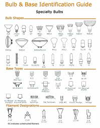 specialty light bulb stores odyssey green renewable energy led specialty light bulbs