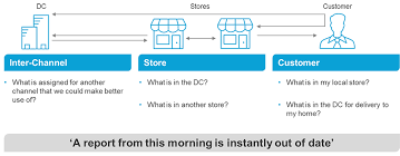of inventory inventory visibility software ag