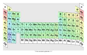 what is the purpose of the periodic table periodic table of the elements cylinder with bulges
