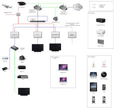 network diagrams improve team communication