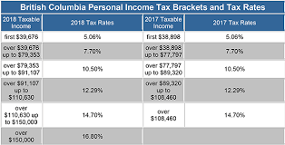 capital gains tax table 2017 income tax rates dividends capital gains verus financial