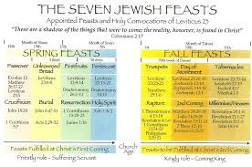 seven feasts of the messiah overview of the seven feasts hiddeninjesus