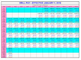 military pay table 2017 military pay chart 2016