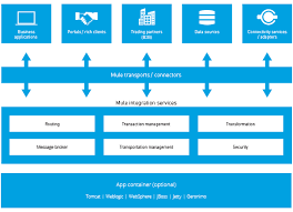 Resume With Picture Sample by What Is Mule Esb Mulesoft