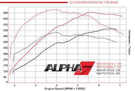 nissan gtr horsepower 2016 gt r performance package alpha7 alpha performance