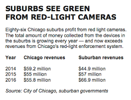 city of chicago red light tickets red light cameras reap suburbs millions sun times abc7 special
