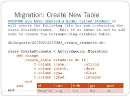 Rails Change Table Ruby On Rails Databases Rails Database Familiar Table Concept