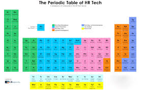 What S The Periodic Table The Periodic Table Of Human Resources Tech