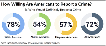 policing in america understanding public attitudes toward the