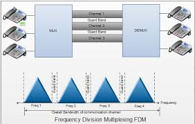 Multiplex Definition Frequency Division Multiplexing Fdm
