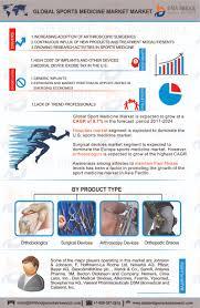 global sports medicine market size u0026 worth usd 32 199 3 million by