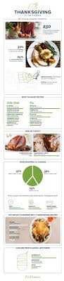 infographic america s favorite thanksgiving dishes