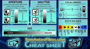 Tip Sheet For Your Creative Photo Sheet Learn Fundamentals Tom Antos