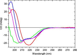 Blue And Gr by Spectroscopic Characterization Of Coomassie Blue And Its Binding