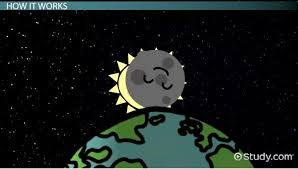 curriculum vitae exles journalist beheaded video full eclipse how gravity the moon the sun influence tides video lesson