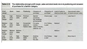 category management retail management