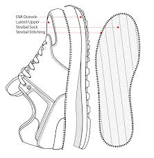 anatomy of a shoe image collections learn human anatomy image