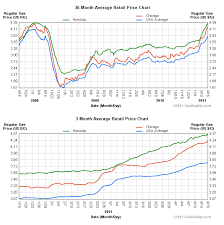 average gas price explaining high chicago gas prices bianco research