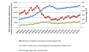 central statistical bureau fig 4 at market prices average wage and estate purchase