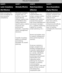 project management competencies how to define assess and plan
