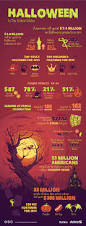 chart halloween in the united states by the numbers statista