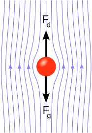 laminar flow wikipedia