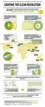 13 best led facts u0026 figures images on pinterest led strip