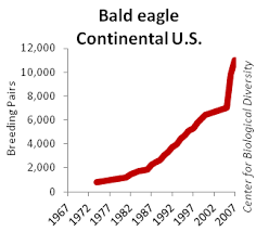 Interior Plains Population Endangered Bird Trends Great Plains