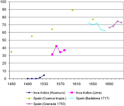 indio inca per 250 los on the human capital of inca indios before and after the spanish