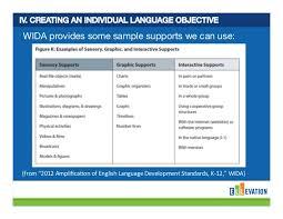 setting ell language objectives webinar slides from ellevation educa u2026