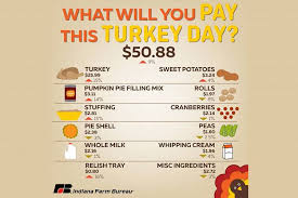 cost for thanksgiving dinner higher this year but about average