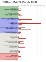Environmental Scientists And Specialists Bureau Computing Careers Market 2014