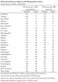 top 25 cities for millennial divorce save the american community
