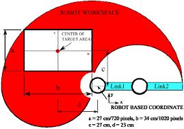 robotics free full text rotation matrix to operate a robot