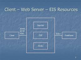 1 build a web application on j2ee 2 j2ee scenario client u2013 web