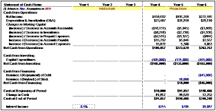 Template For Income Statement And Balance Sheet Three Statement Financial Modeling Of Walls