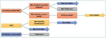 setting up surveys in sharepoint u2014 business management daily free
