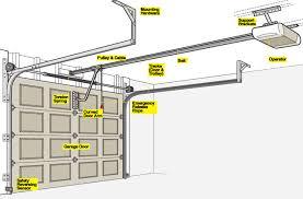 Overhead Door Company Garage Door Opener Overhead Door Parts With Living Room Best Garage Door