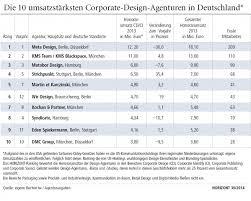design agenturen berlin ranking cd ci agenturen meta design bleibt die nummer 1 mutabor