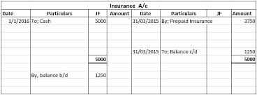 prepaid account what is prepaid expense accounting treatment of prepaid expense