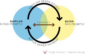 finance a trade finance import finance export finance credit insurance