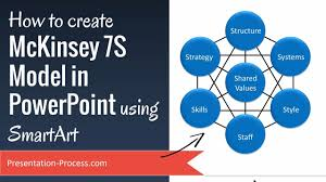 How To Create Mckinsey 7s Model In Powerpoint Using Smartart Youtube Mckinsey Ppt