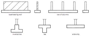 strip footings typical examples builder u0027s engineer