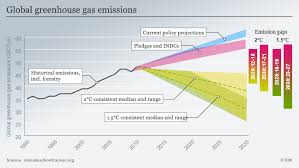 China Makes Carbon Pledge Ahead Of Climate Change Tallying Up The Climate Pledges How Are Current Indcs To