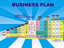 cara membuat proposal ide business plan makanan unik