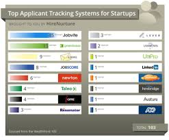 Candidate Tracking Spreadsheet by The Top 70 Applicant Tracking Systems 2016 The Magnet